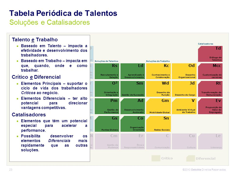 Tabela Periódica de Talentos Soluções e Catalisadores