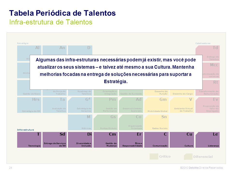 Tabela Periódica de Talentos Infra-estrutura de Talentos