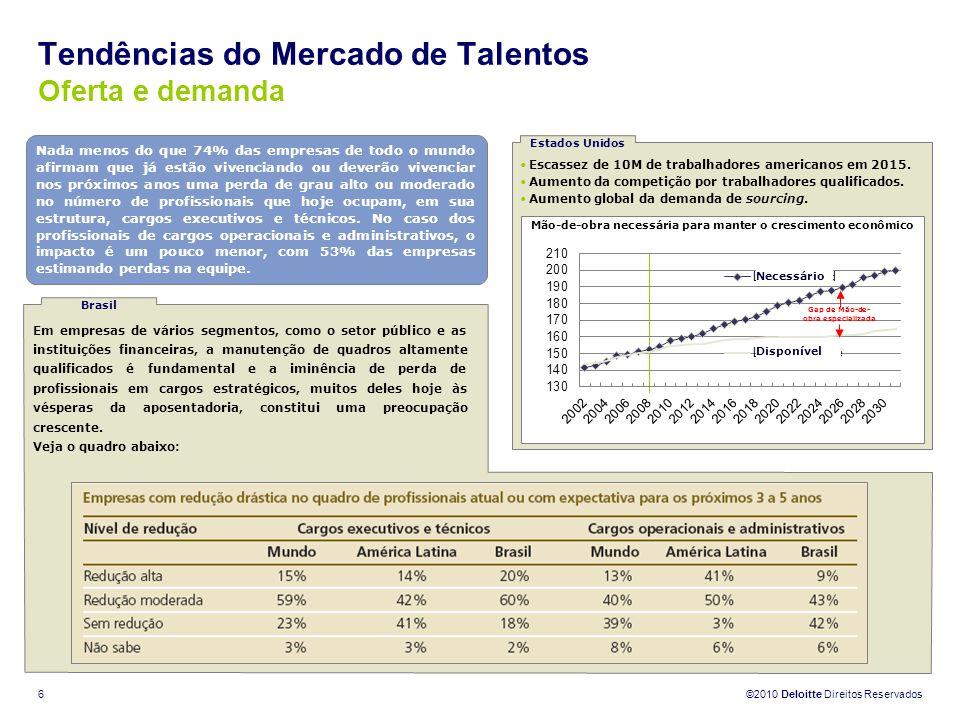 Tendências do Mercado de Talentos Oferta e demanda