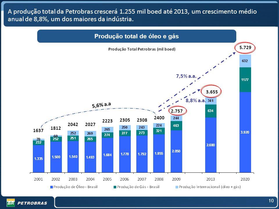 Produção total de óleo e gás