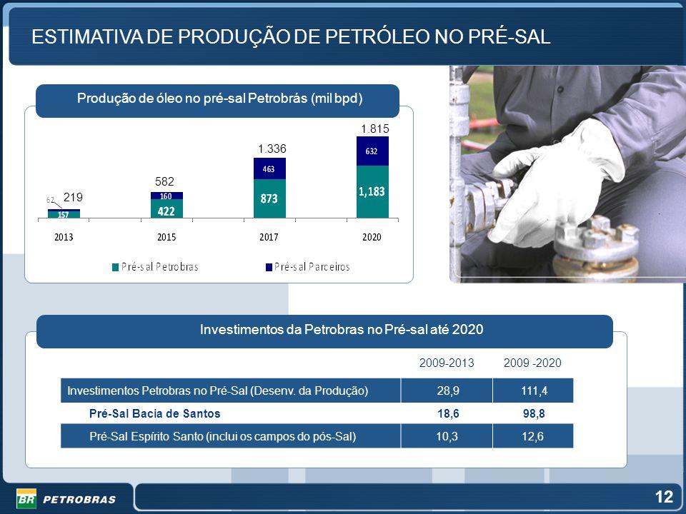 ESTIMATIVA DE PRODUÇÃO DE PETRÓLEO NO PRÉ-SAL