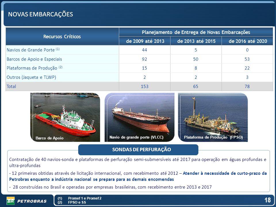 Planejamento de Entrega de Novas Embarcações