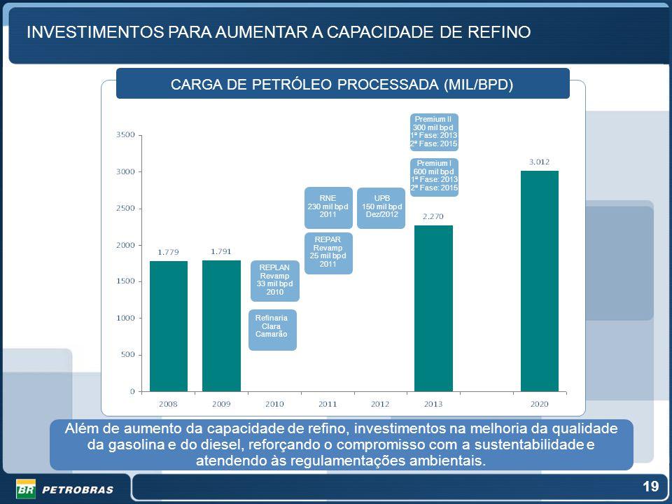 INVESTIMENTOS PARA AUMENTAR A CAPACIDADE DE REFINO