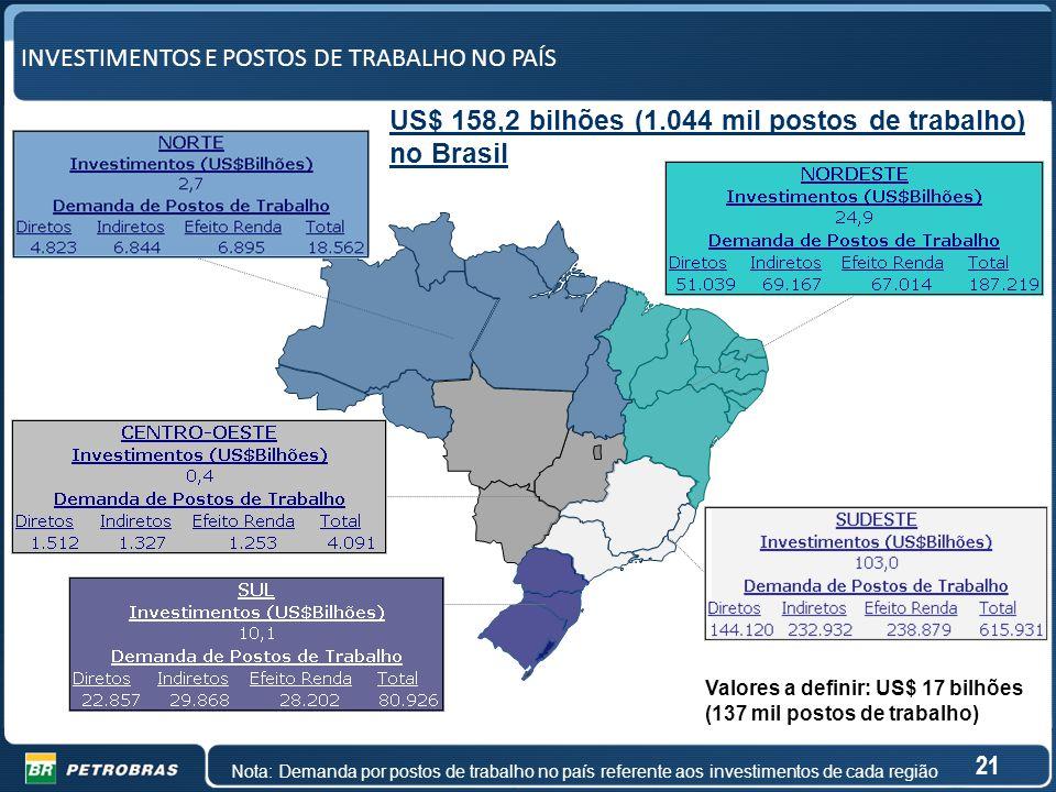 US$ 158,2 bilhões (1.044 mil postos de trabalho) no Brasil