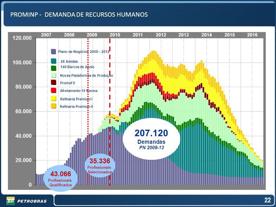 207.120 PROMINP - DEMANDA DE RECURSOS HUMANOS 35.336 43.066 22