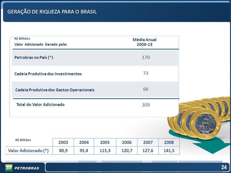 GERAÇÃO DE RIQUEZA PARA O BRASIL