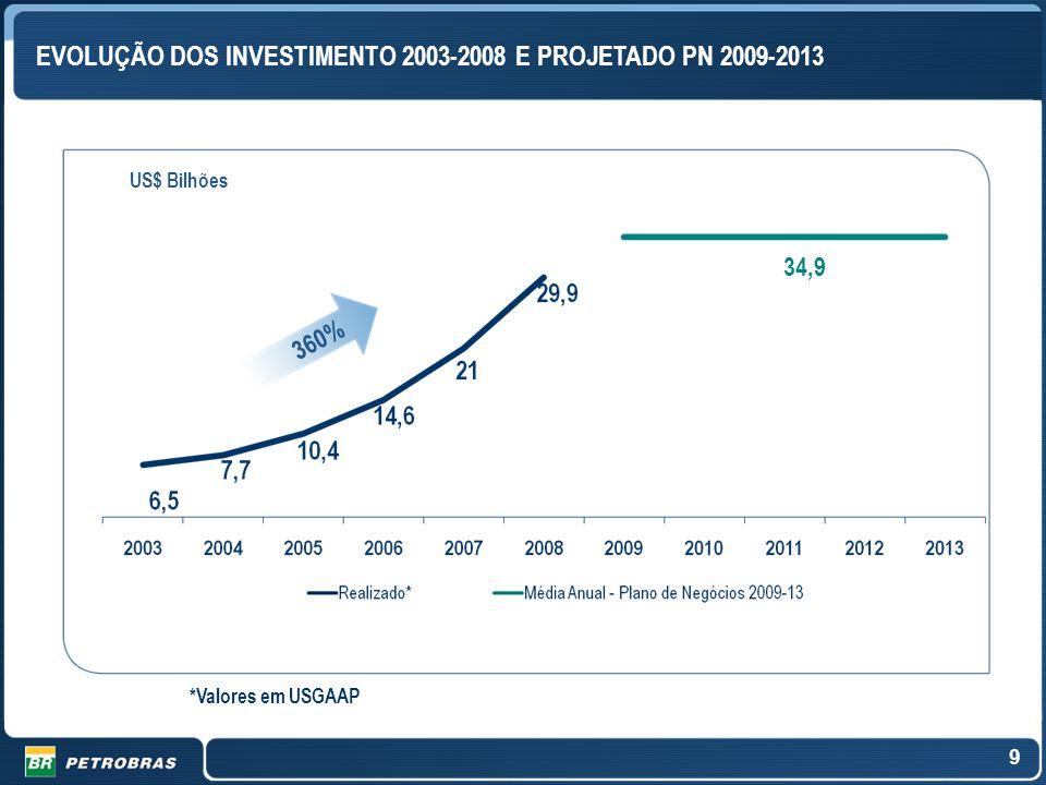 EVOLUÇÃO DOS INVESTIMENTO 2003-2008 E PROJETADO PN 2009-2013
