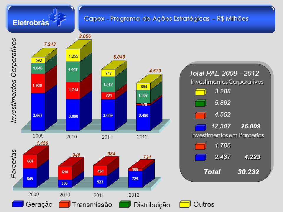 Capex - Programa de Ações Estratégicas – R$ Milhões
