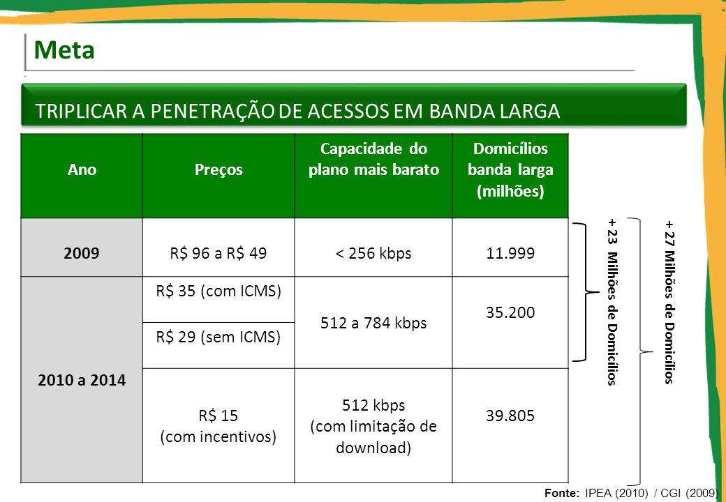 Capacidade do plano mais barato Domicílios banda larga (milhões)