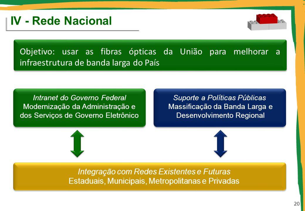 IV - Rede Nacional Objetivo: usar as fibras ópticas da União para melhorar a infraestrutura de banda larga do País.