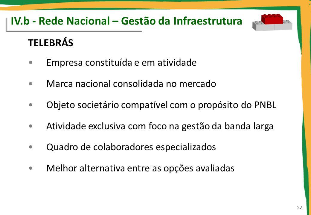 IV.b - Rede Nacional – Gestão da Infraestrutura