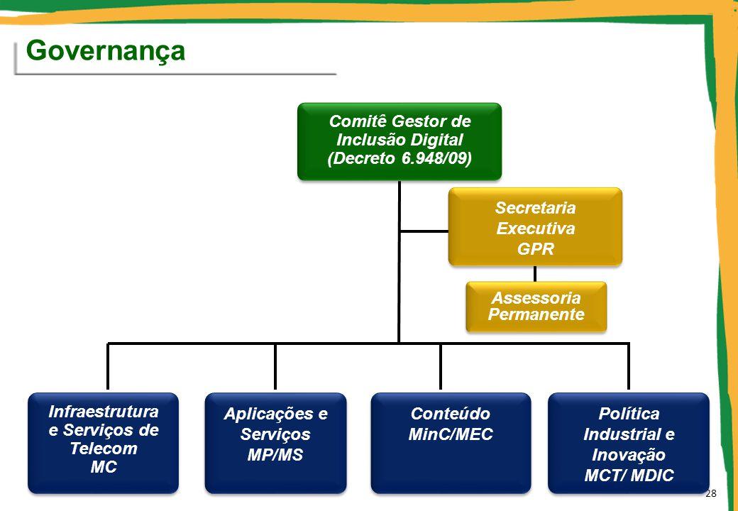 Governança Comitê Gestor de Inclusão Digital (Decreto 6.948/09)