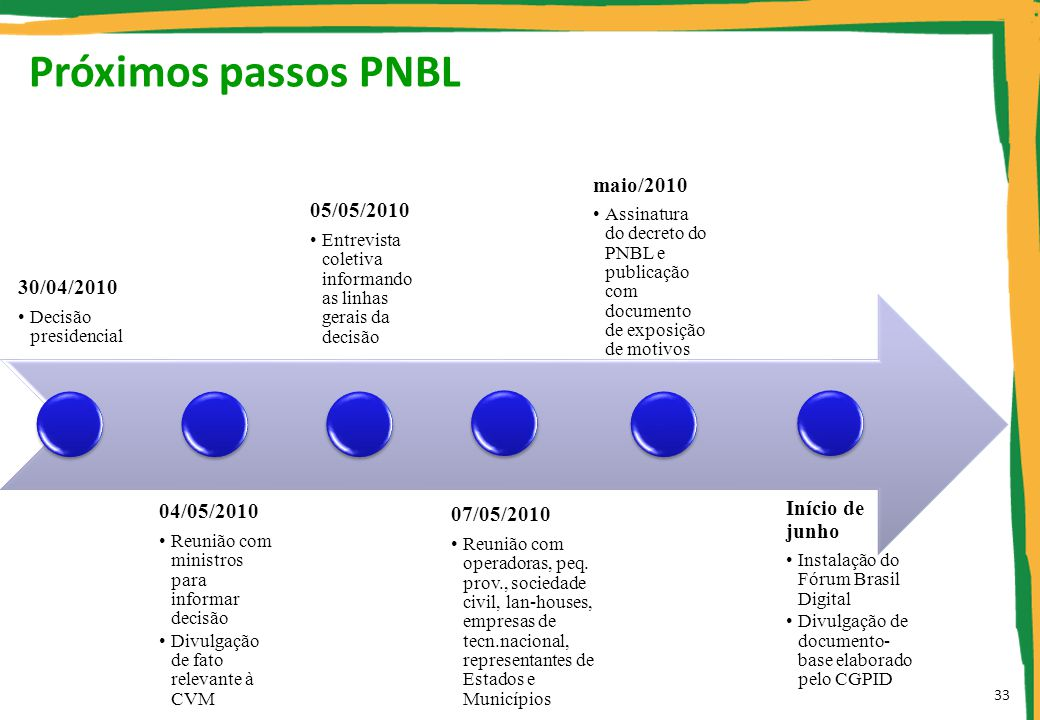 Próximos passos PNBL 30/04/2010 04/05/2010 05/05/2010 maio/2010