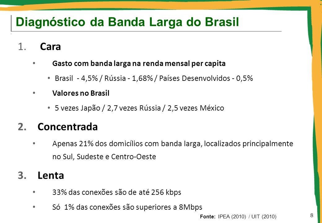 Diagnóstico da Banda Larga do Brasil