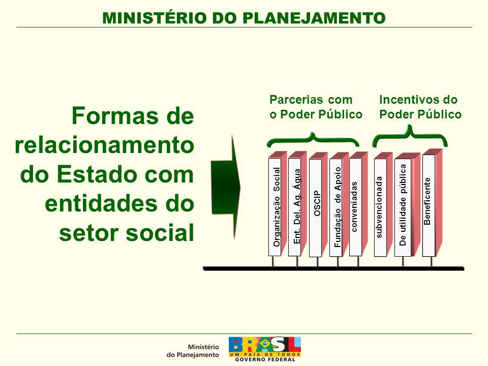 Formas de relacionamento do Estado com entidades do setor social