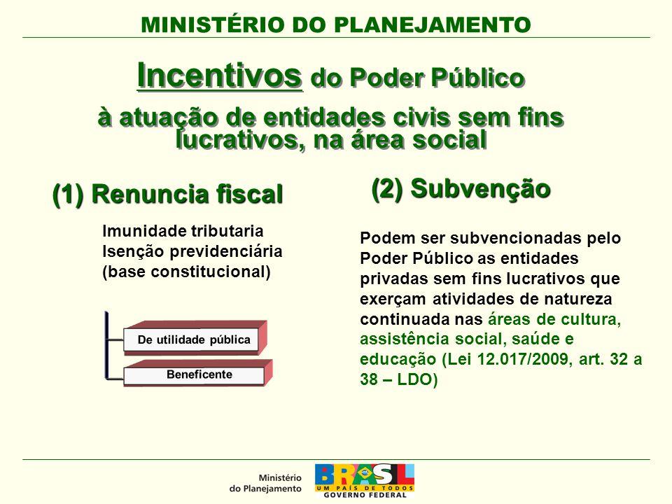 Incentivos do Poder Público