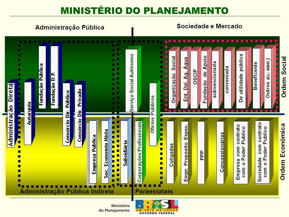 Administração Pública Sociedade e Mercado Ordem Social Ordem Econômica
