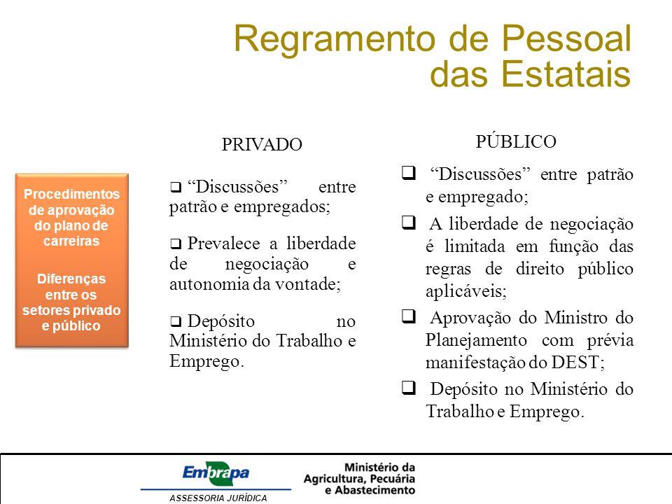 Regramento de Pessoal das Estatais PÚBLICO PRIVADO