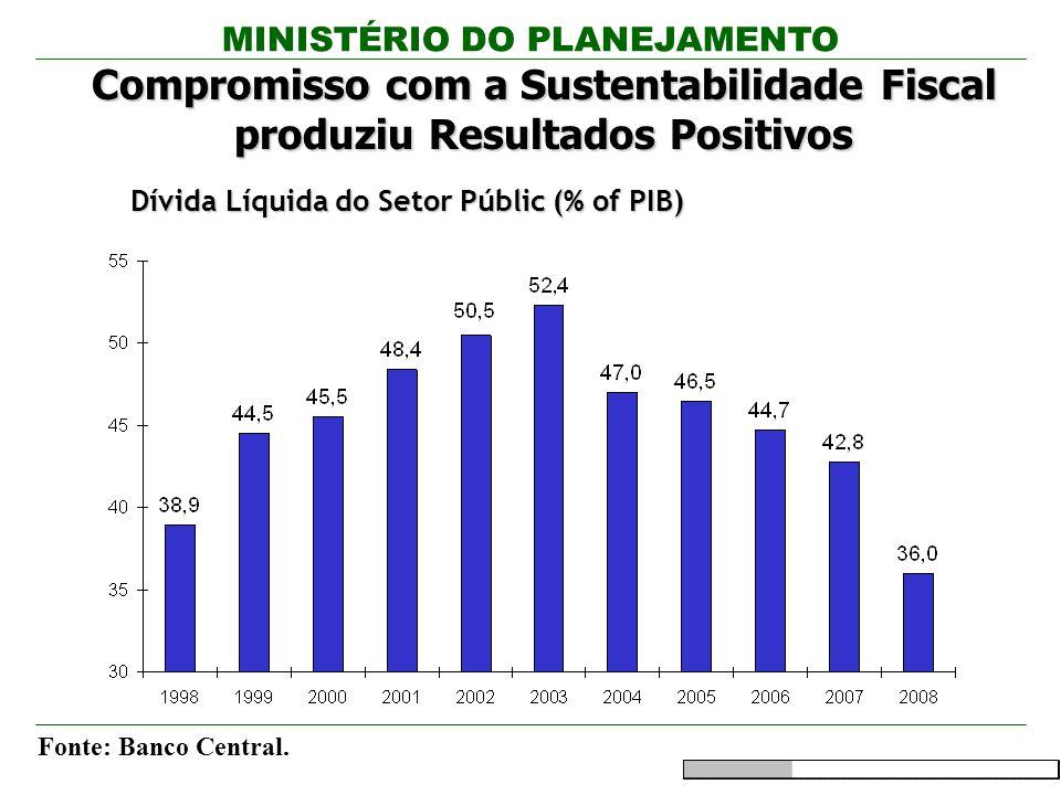 Dívida Líquida do Setor Públic (% of PIB)