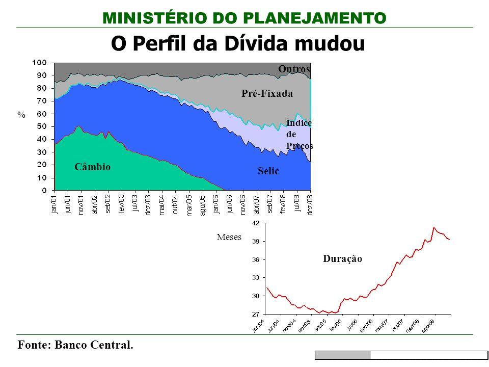 O Perfil da Dívida mudou