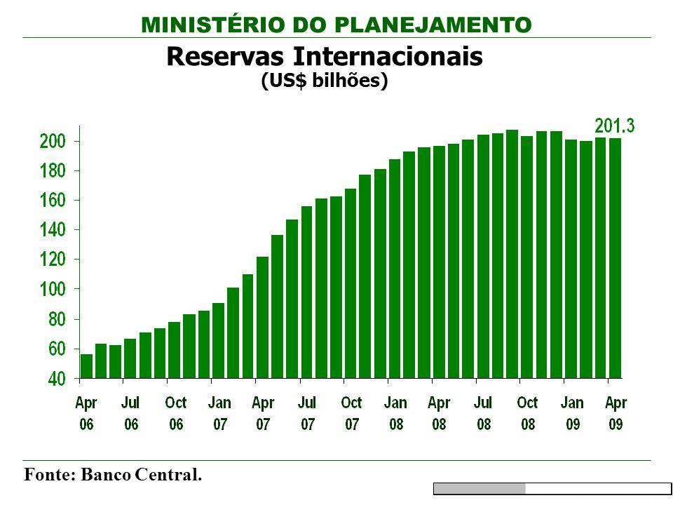 Reservas Internacionais (US$ bilhões)