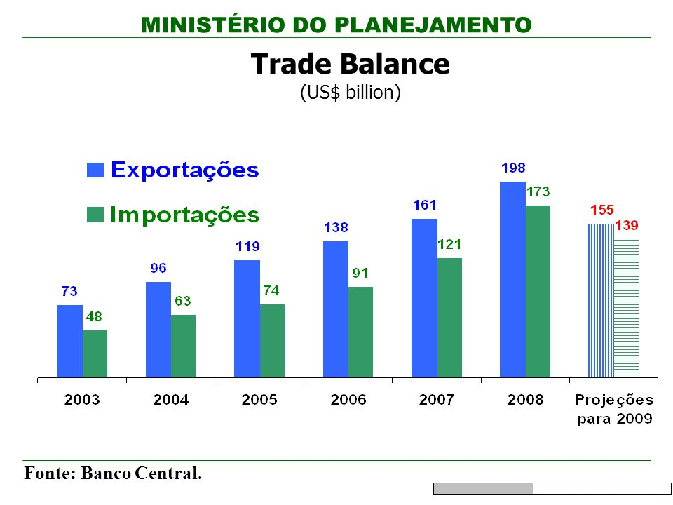 Trade Balance (US$ billion)