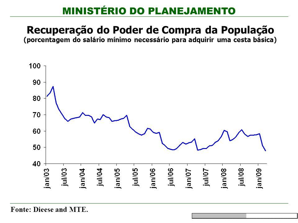 Recuperação do Poder de Compra da População (porcentagem do salário mínimo necessário para adquirir uma cesta básica)