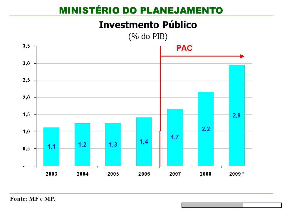Investmento Público (% do PIB)