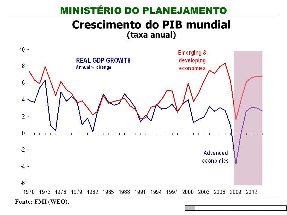 Crescimento do PIB mundial