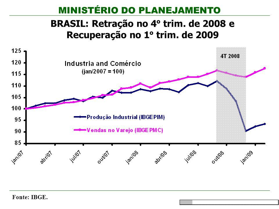 BRASIL: Retração no 4º trim. de 2008 e Recuperação no 1º trim. de 2009
