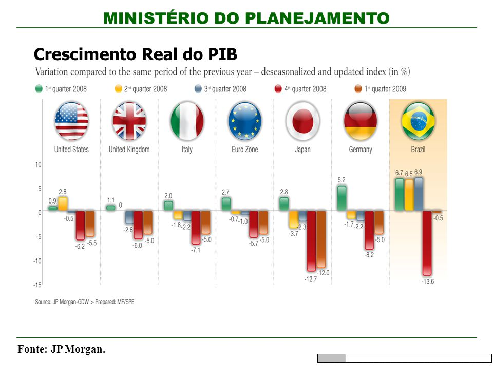 Crescimento Real do PIB
