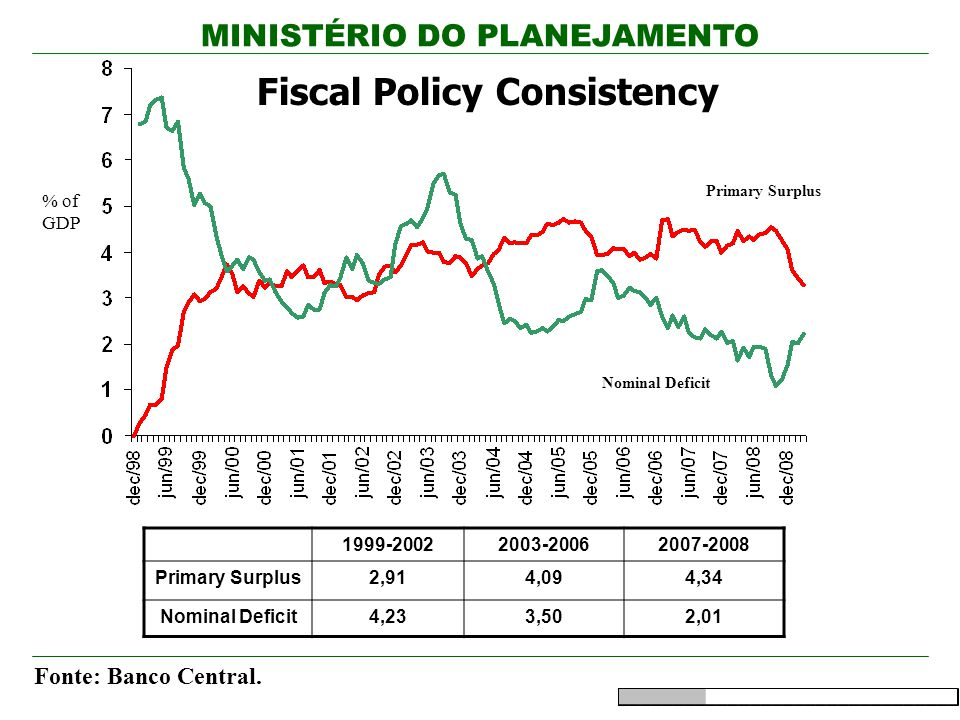 Fiscal Policy Consistency