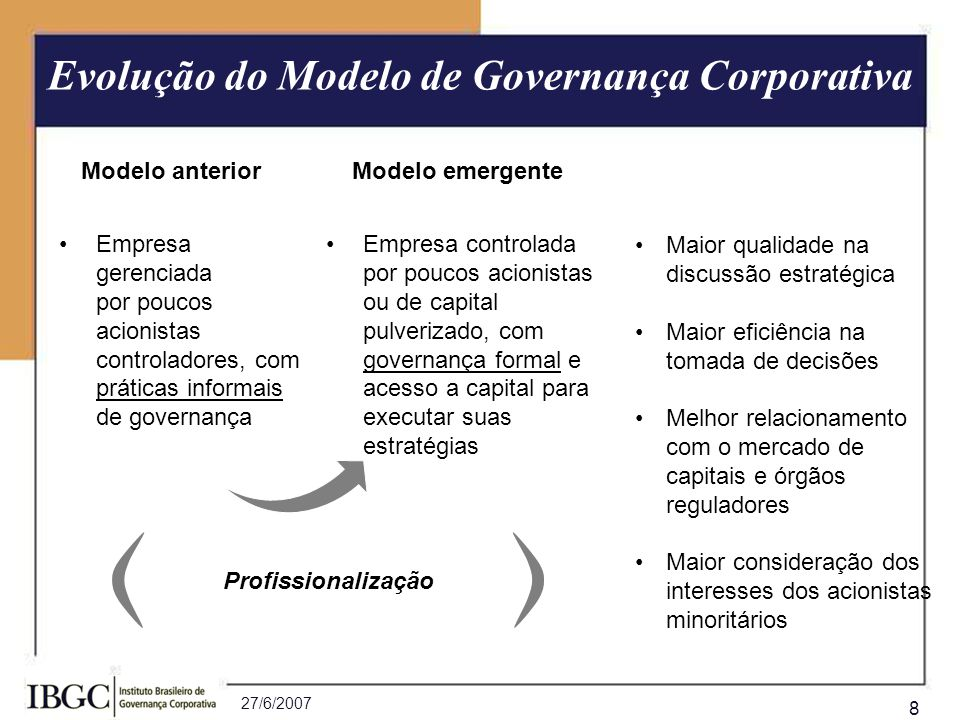 Evolução do Modelo de Governança Corporativa