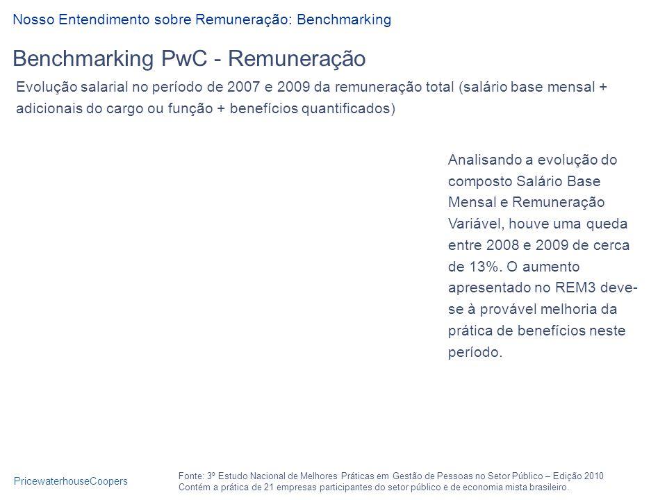 Benchmarking PwC - Remuneração