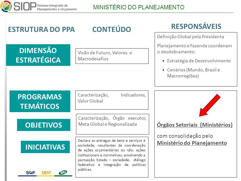 DIMENSÃO ESTRATÉGICA PROGRAMAS TEMÁTICOS OBJETIVOS INICIATIVAS