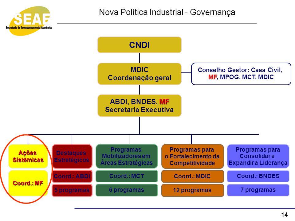 Nova Política Industrial - Governança