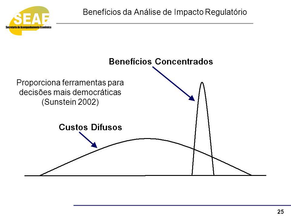 Benefícios da Análise de Impacto Regulatório