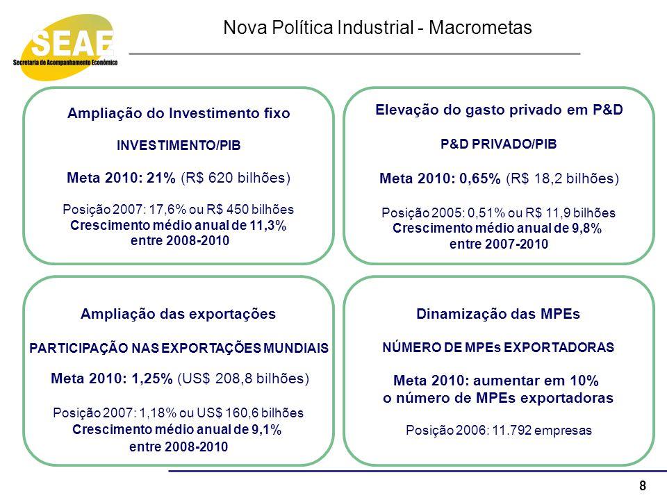 Nova Política Industrial - Macrometas
