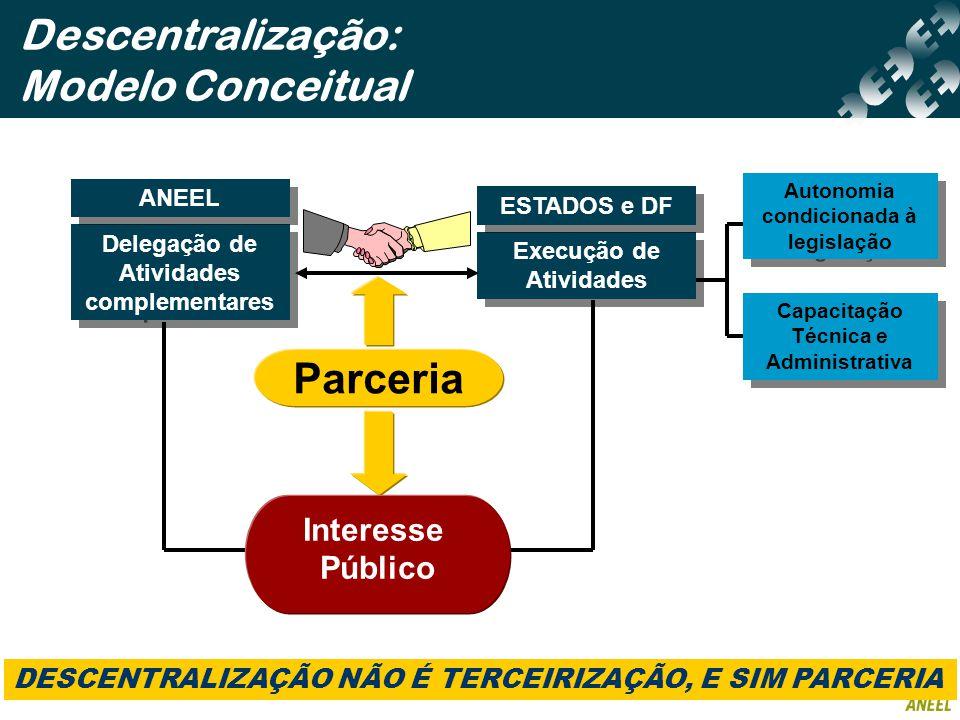 Descentralização: Modelo Conceitual