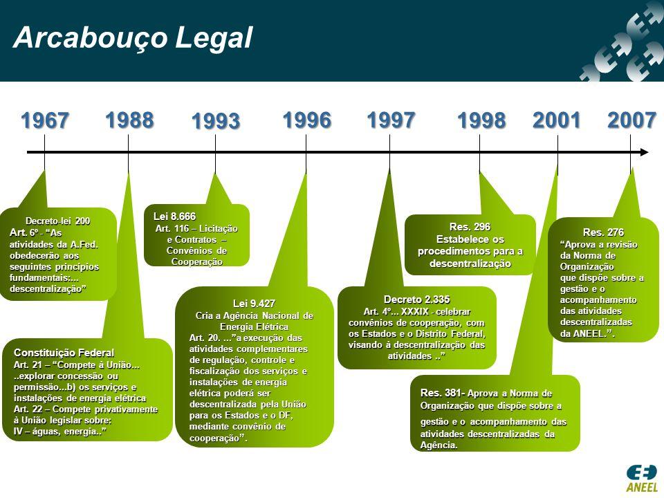 Arcabouço Legal 1967. 1988. 1993. 1996. 1997. 1998. 2001. 2007. Decreto-lei 200.