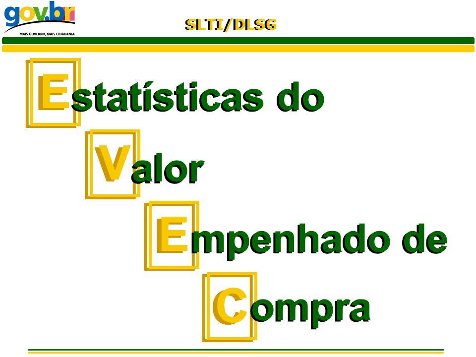 E statísticas do V alor mpenhado de C ompra