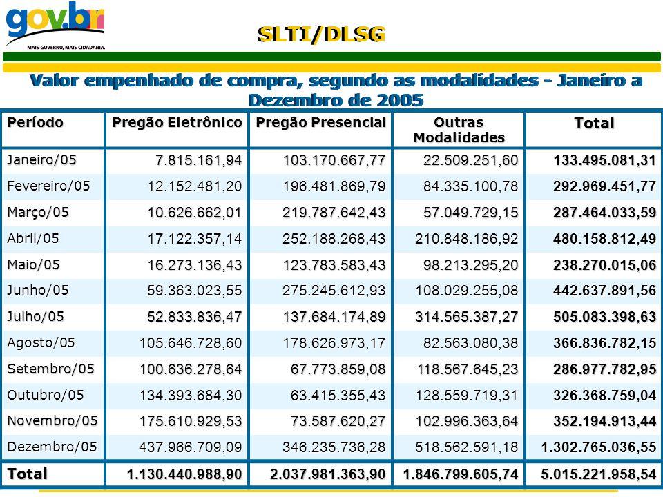 Valor empenhado de compra, segundo as modalidades - Janeiro a Dezembro de 2005