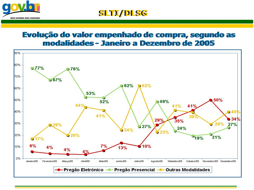 Evolução do valor empenhado de compra, segundo as modalidades - Janeiro a Dezembro de 2005