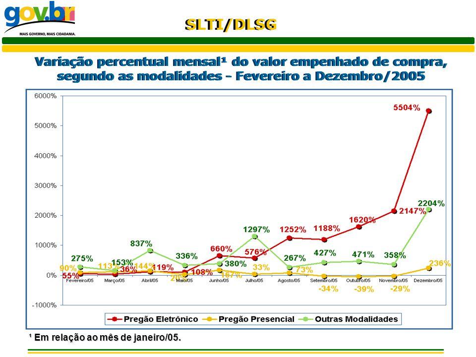 Variação percentual mensal¹ do valor empenhado de compra, segundo as modalidades - Fevereiro a Dezembro/2005
