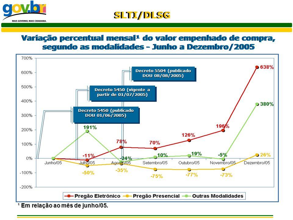 Variação percentual mensal¹ do valor empenhado de compra, segundo as modalidades - Junho a Dezembro/2005