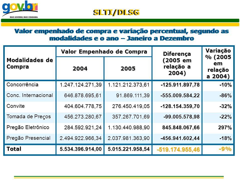 Valor empenhado de compra e variação percentual, segundo as modalidades e o ano – Janeiro a Dezembro