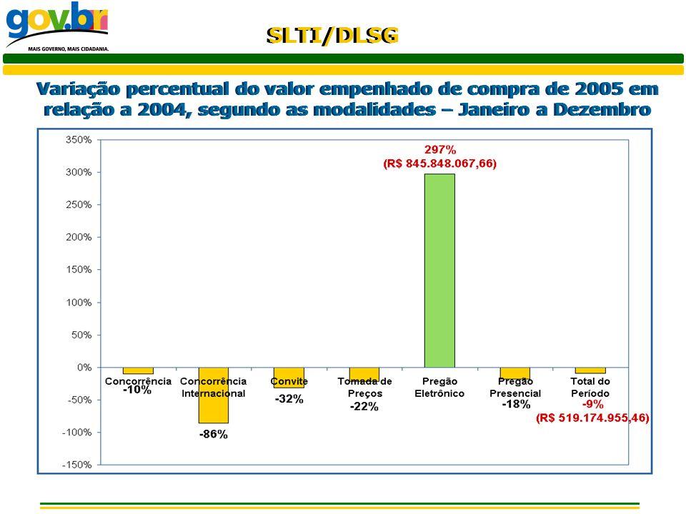 Variação percentual do valor empenhado de compra de 2005 em relação a 2004, segundo as modalidades – Janeiro a Dezembro
