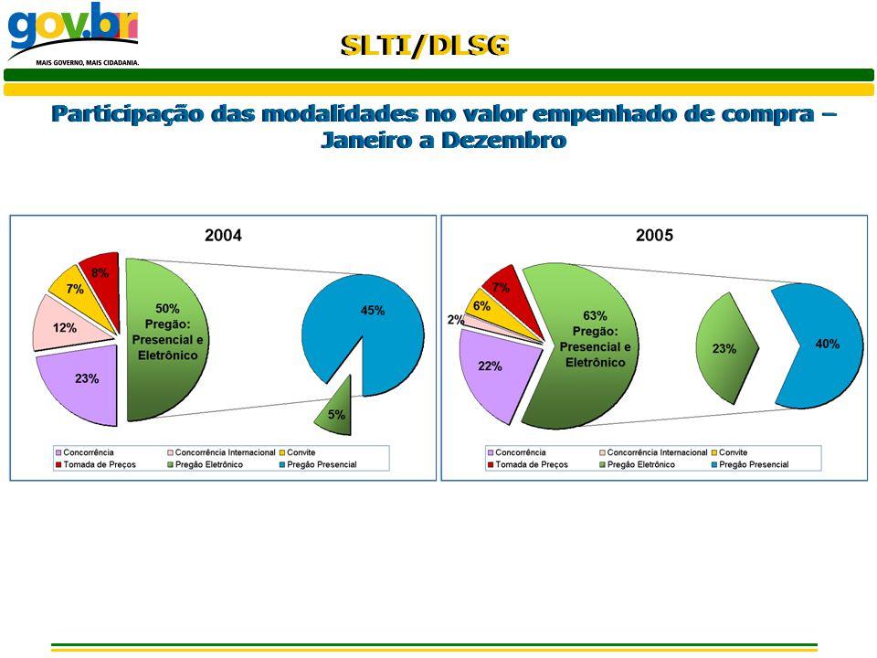 Participação das modalidades no valor empenhado de compra – Janeiro a Dezembro