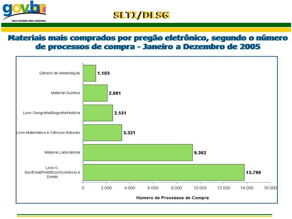 Materiais mais comprados por pregão eletrônico, segundo o número de processos de compra - Janeiro a Dezembro de 2005