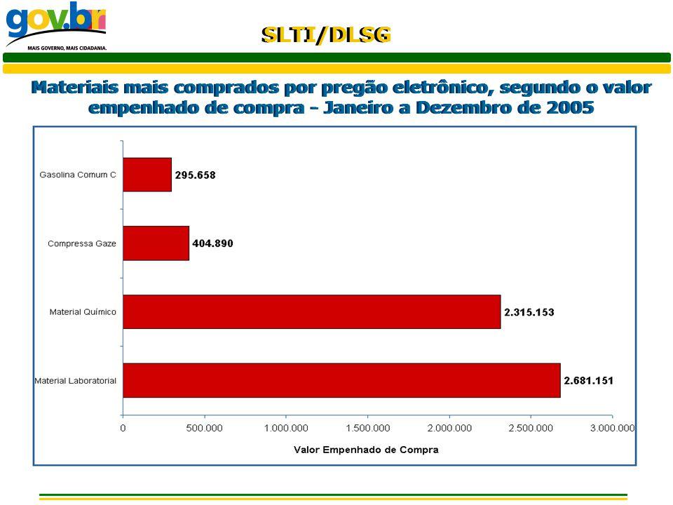 Materiais mais comprados por pregão eletrônico, segundo o valor empenhado de compra - Janeiro a Dezembro de 2005